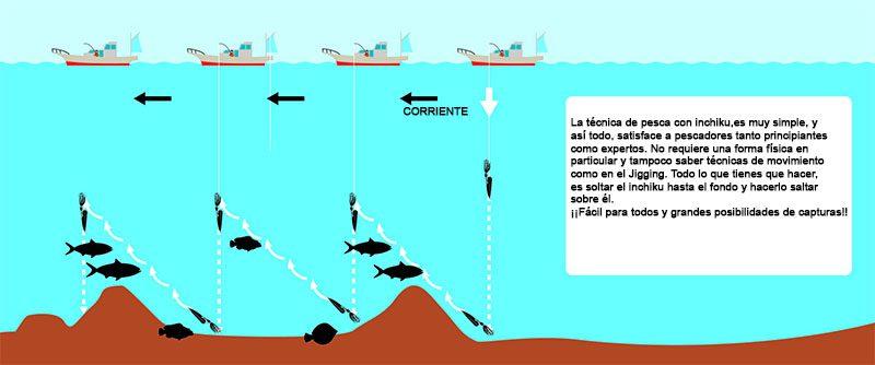 Tecnicas de pesca: Inchiku